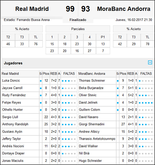 Real Madrid-MoraBanc Andorra