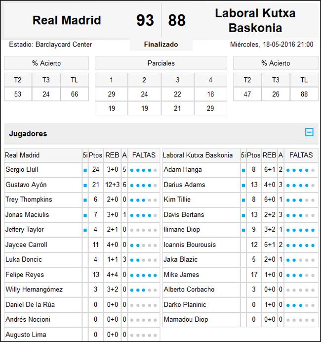 Real Madrid-Caja Laboral Baskonia