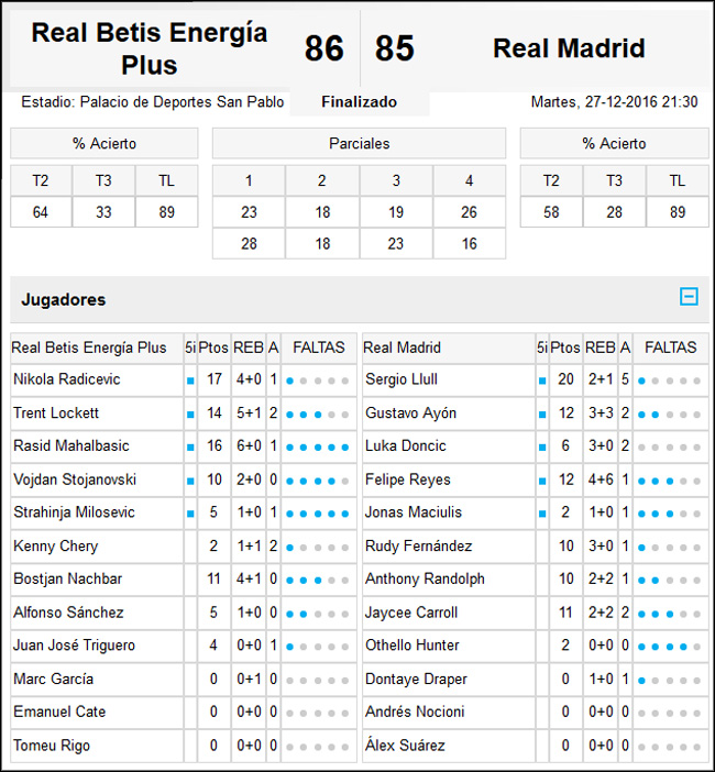 Real Betis Energía Plus-Real Madrid