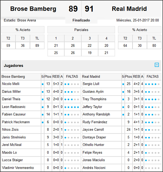 Brose Bamberg-Real Madrid