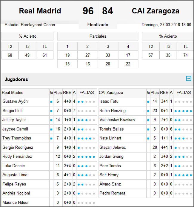 Real Madrid-CAI Zaragoza