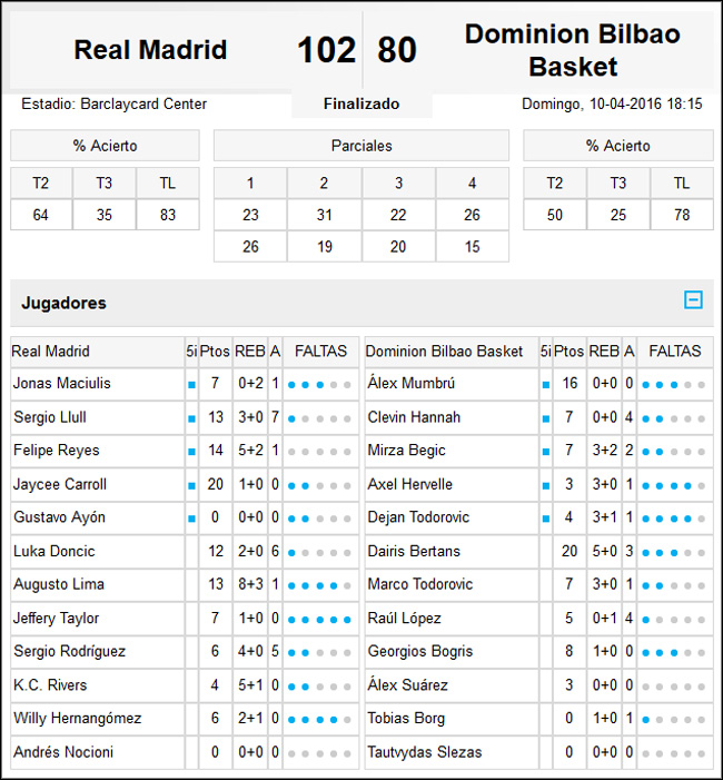 Real Madrid-Dominion Bilbao Basket