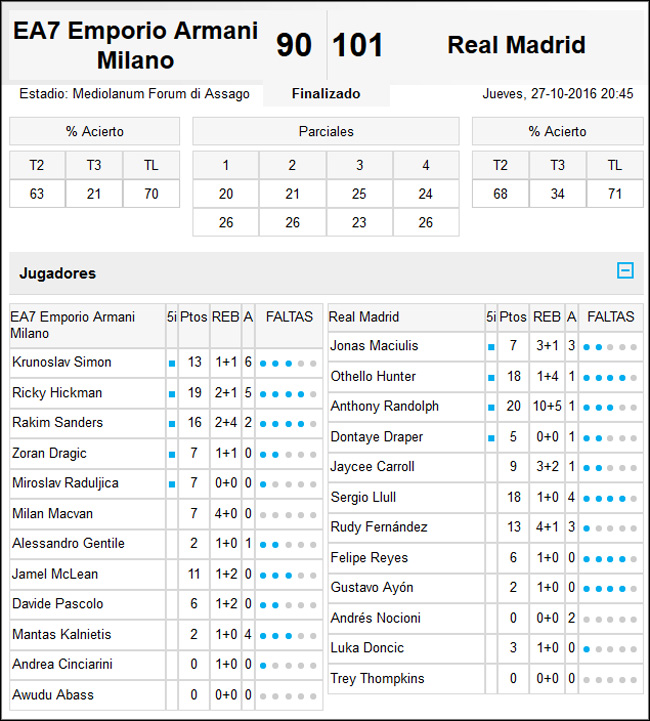 EA7 Milán-Real Madrid