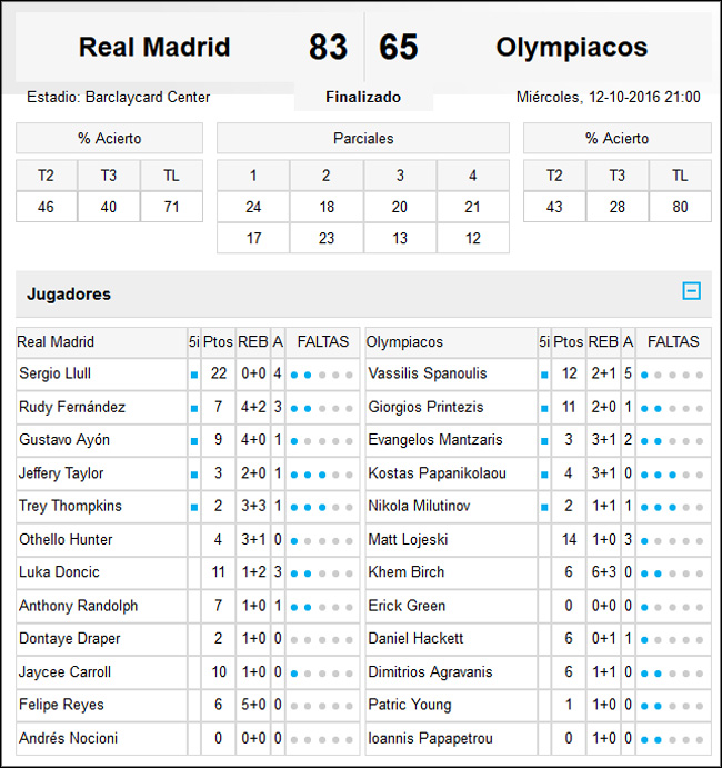 Real Madrid-Olympiacos