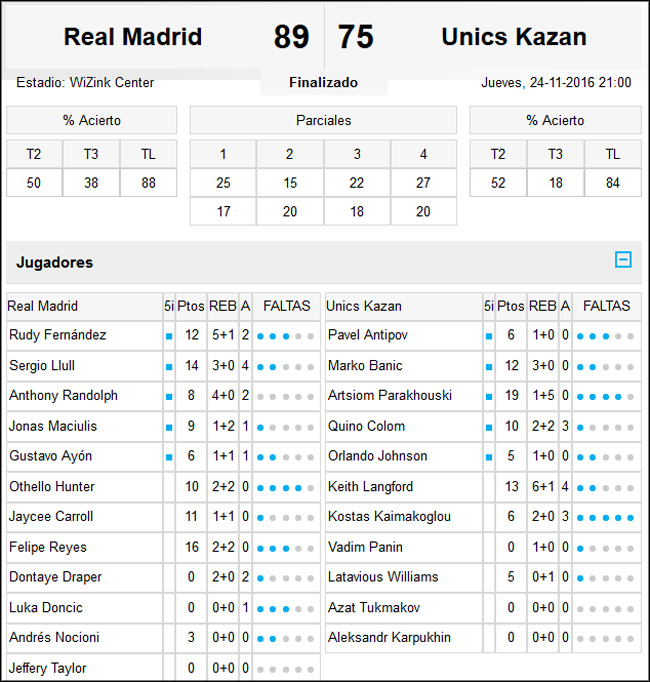 Real Madrid-Unics Kazan