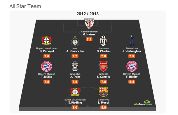 Image Result For Real Madrid Whoscored