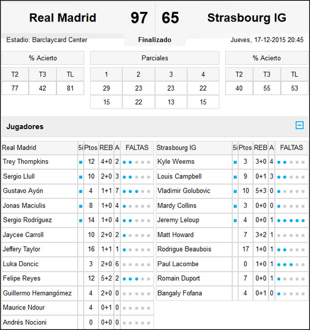 Real Madrid-Estrasburgo
