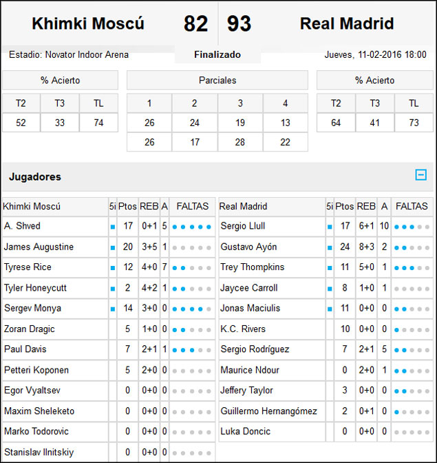 Khimki-Real Madrid